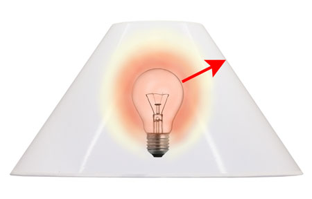 Light bulb distance required between an incandescent light bulb and a coolie shaped lamp shade.