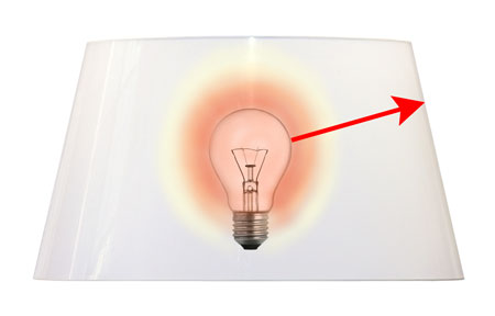 Light bulb distance required between an incandescent light bulb and a drum shaped lamp shade.