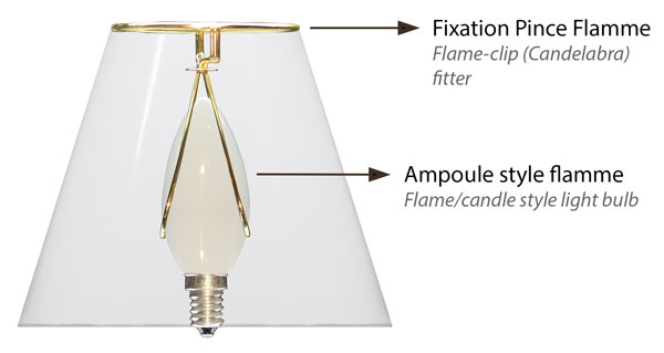 Details and illustration on assembling a small clip-on lamp shade on a flame-candle style light bulb.