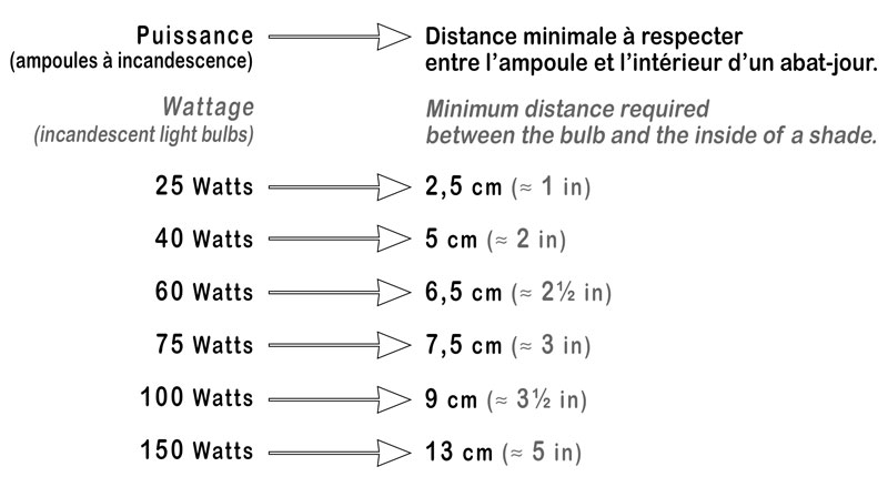 Minimum distances required between an incandescent light bulb with different wattage and the interior of a lamp shade.