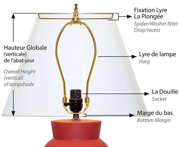 Montage d'un abat-jour à fixation lyre Américaine sur un pied de lampe avec une lyre de lampe standard Américain.